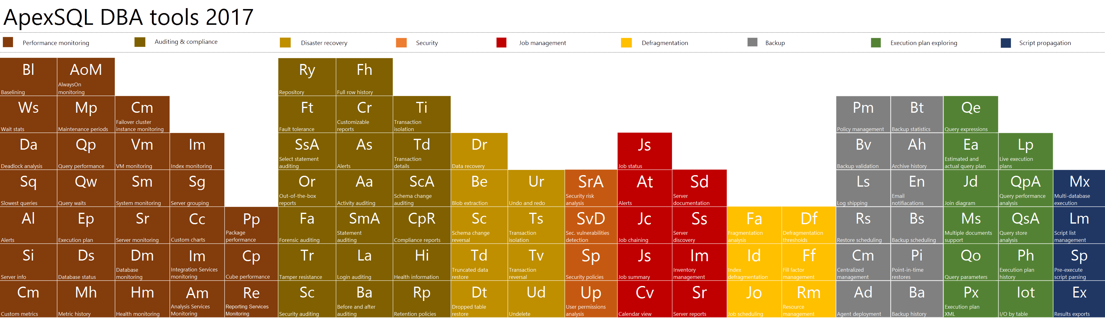 Periodic table of ApexSQL DBA 2017