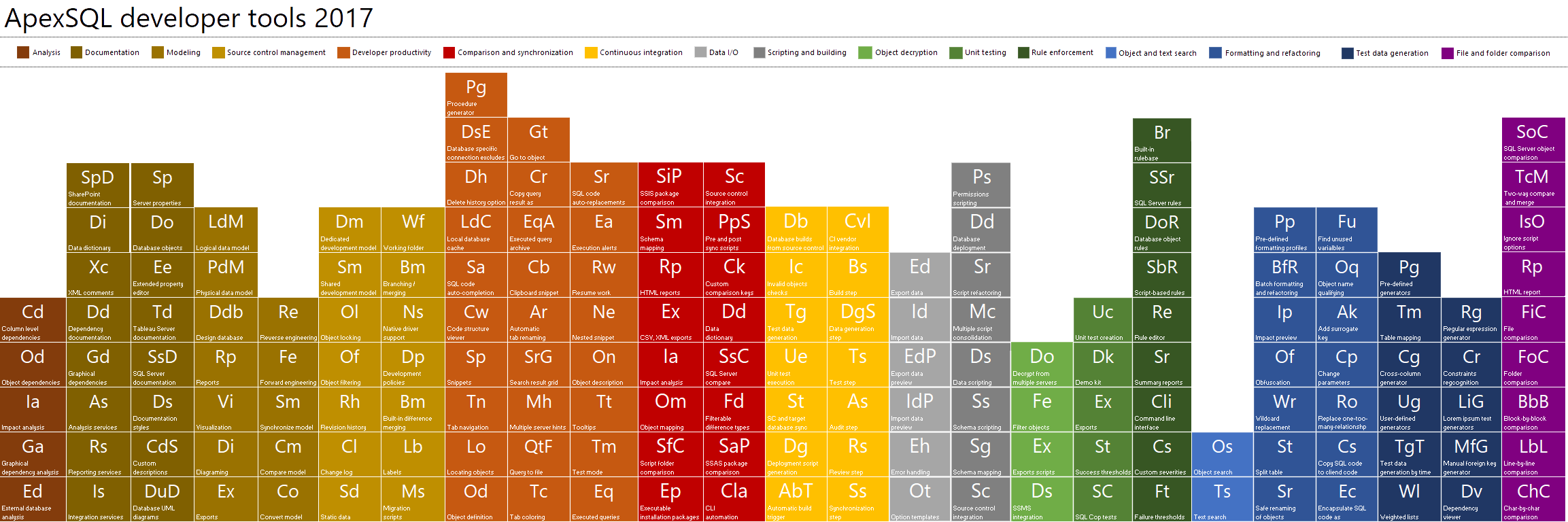 Periodic table of ApexSQL Developer 2017