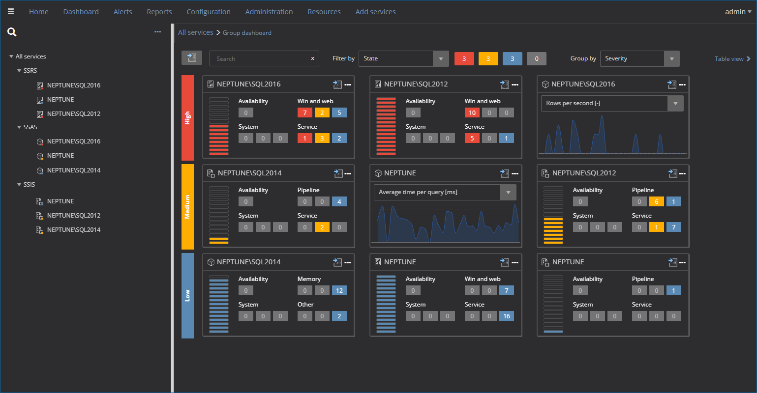 SQL Server business intelligence monitoring services for SSIS, SSAS and SSRS activity and performance