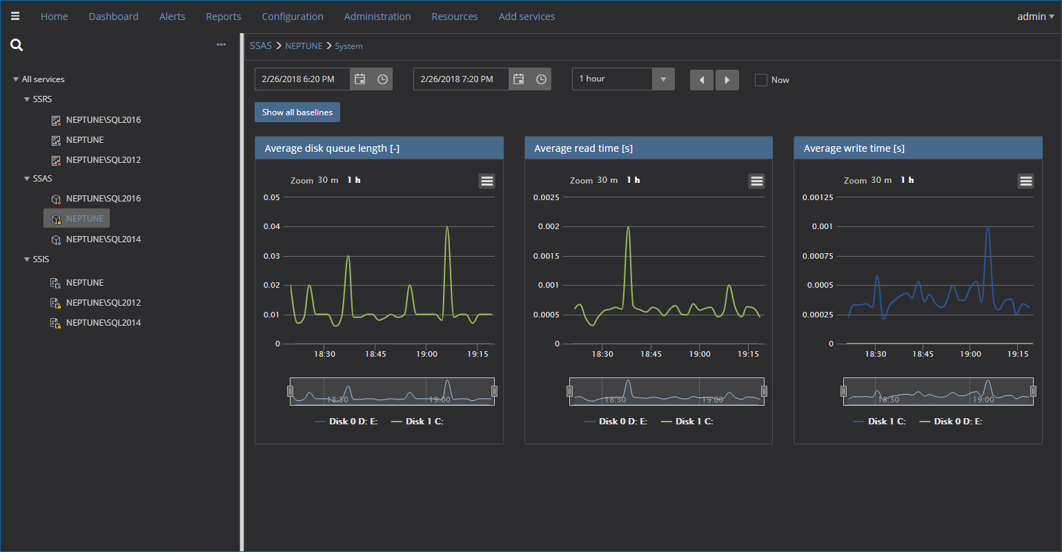 Monitoring system performance of the machine hosting business intelligence services for SSIS, SSAS and/or SSRS